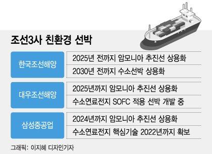 """'친환경 무장' 세계1위 韓조선의 위엄…""""프리미엄 붙어도 中보단 韓"""""""
