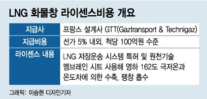 """""""LNG선 1척 수주에 로열티 100억"""" 韓조선에 꽂힌 빨대 꺾으려면"""