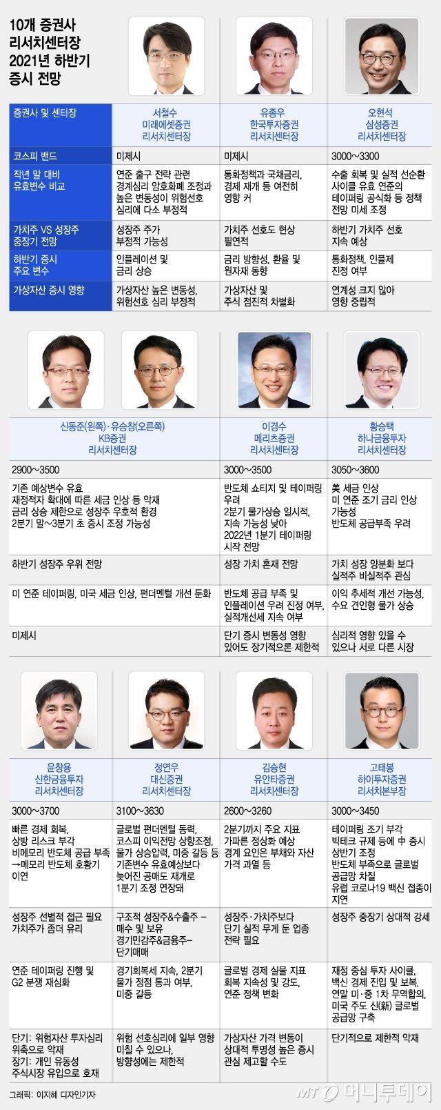 """""""올해 코스피 3700 간다""""…10개 증권사 센터장 증시 진단"""