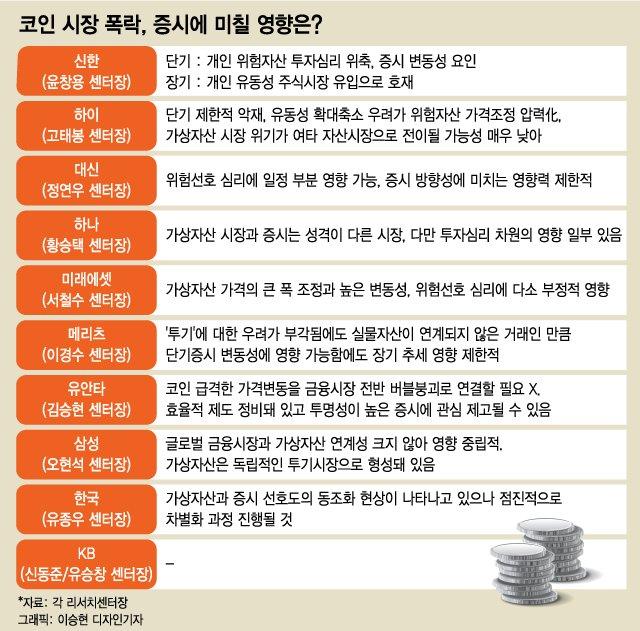 """리서치센터장 진단 """"코인 폭락, 증시에 호재일 수도"""""""