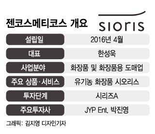 JYP도 반한 '제철 유기농 화장품', 입소문으로 美 1020 잡았다