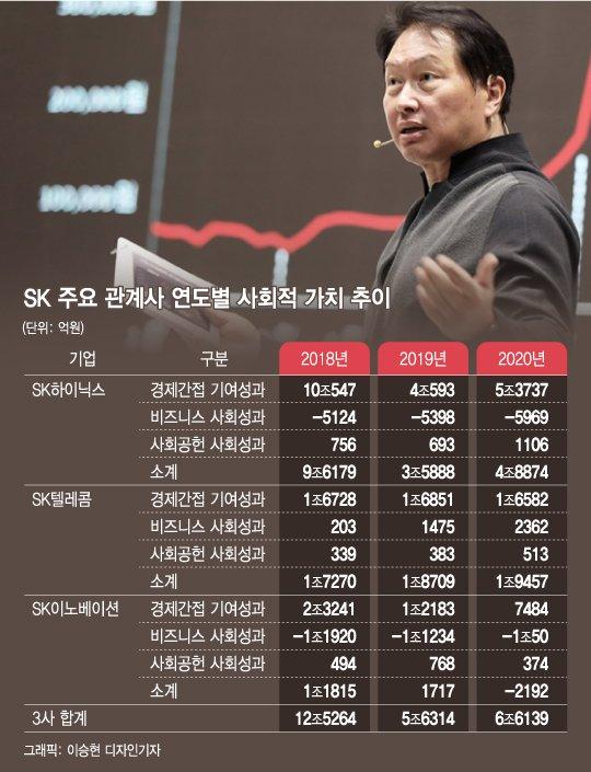 '측정없이 관리없다' 사회적 가치 창출 3년째 금액으로 보여준 최태원
