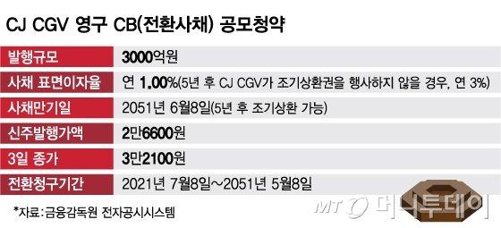 "CJ CGV 영구 CB, 공모 청약 오늘까지…""투자매력 높다"""