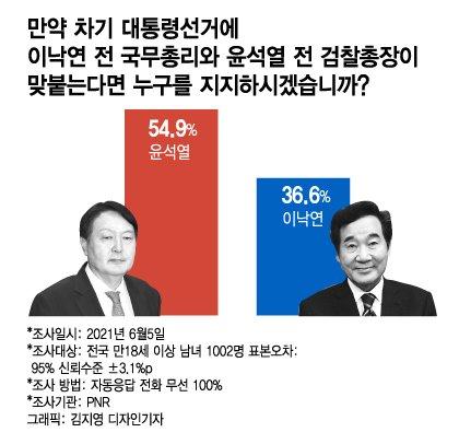 1위 윤석열 일단 두고, 이재명 '기본소득' 때리기…복지후진국?