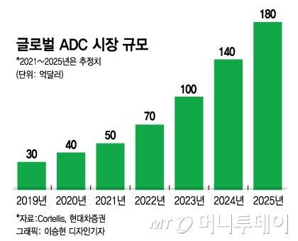 """셀트리온 """"항체藥과 시너지""""…2025년 20조 ADC 시장 정조준"""