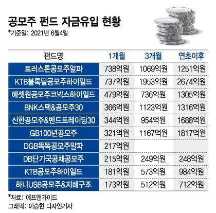 20일부터 중복청약 막힌다…'뭉칫돈' 몰리는 공모주펀드