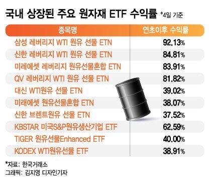국제 유가 치솟자, 눈물의 '원유 ETN·ETF' 수익률도 '급반전'