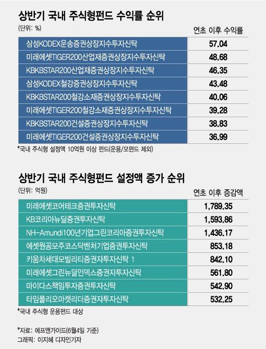 """""""상반기에만 57%""""…흠슬라 HMM 뜨니, 펀드 수익률도 점프"""