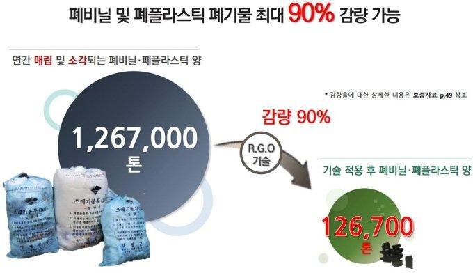 R.G.O는 폐기물을 태우지 않고도 부피를 90%까지 줄일 수 있다/사진제공=도시유전