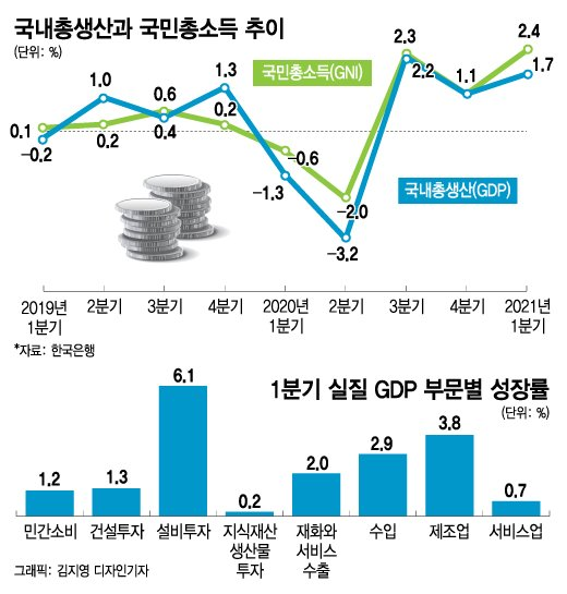 """코로나 이전으로 돌아간 경제…""""연 4.2% 성장 가능"""""""
