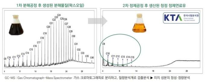 수 십개의 탄소-수소 고리로 된 1차 정제물이 (왼쪽) 몇 개로 해체되면 중질유로 바뀐다.
