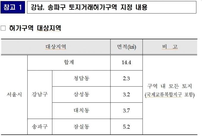 강남, 송파구 토지거래허가구역 지정 내용 /사진=서울시