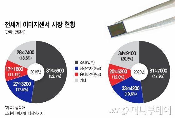 '카툭튀' 거슬렸던 삼성, 또 줄였다…0.64㎛ 기술의 해법