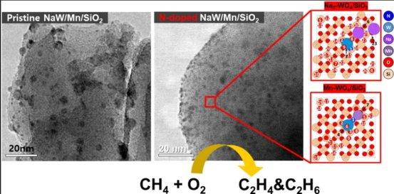 메탄직접전환용 텅스텐계 촉매. 사진 왼쪽은 모델촉매,  오른쪽은 질소가 도핑된 촉매./사진제공=한국에너지기술연구원