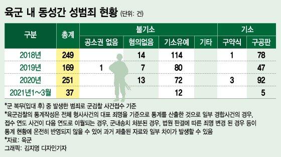 [단독] 육군, 코로나 확산 막는 와중 병사간 성행위 발각
