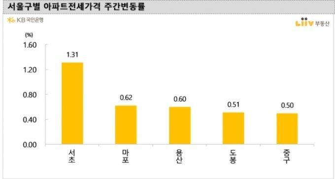 서울 구별 아파트 전세가격 주간변동률 /사진=리브부동산