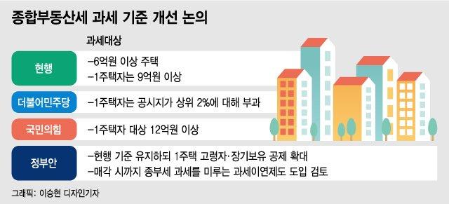 """""""상위 2%만 세금? 듣도 보도 못했다""""...與 종부세안  헌법소원?"""