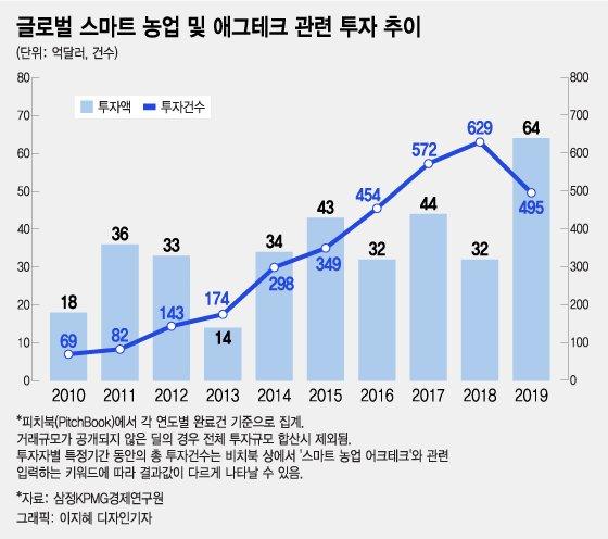 '식량위기=투자기회' MS·구글도 '애그테크' 키우기 열중