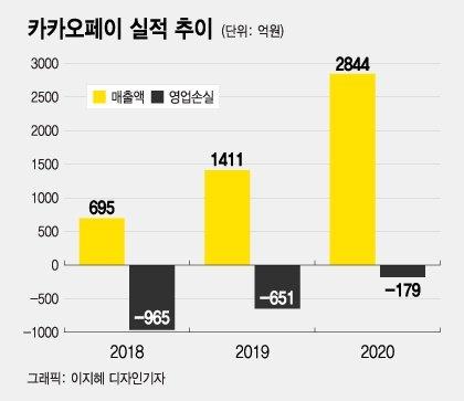 코스피 데뷔 기대되는 3700만 금융플랫폼 '카카오페이'