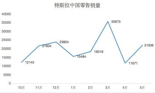 테슬라 중국 시장 판매량 추이 /사진=중국 21세기경제보도 캡쳐