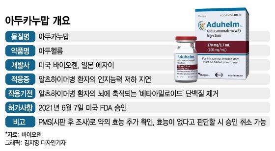 美 치매신약 승인에 'K-치료제' 재조명···아리바이오 글로벌 3상 눈앞