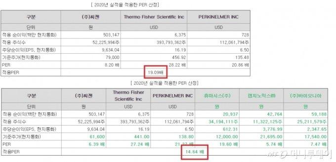 SD바이오센서가 지난 8일 제출한 1차 정정 증권신고서(위)와 11일 제출한 2차 정정 증권신고서(아래) 비교. 적용PER(주가이익비율)이 확연히 낮아졌다. /사진=금융감독원 전자공시시스템