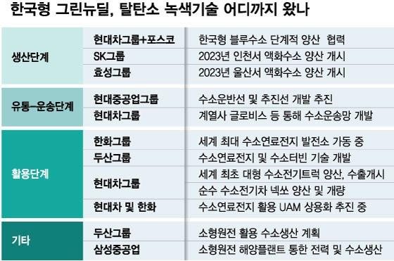화학·중공업·모빌리티 '동맹', 선진국도 부러워한 韓 탈탄소 기술