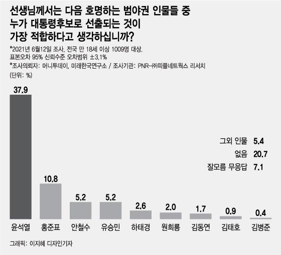 윤석열 지지율 40% 육박…이재명과 격차 더 벌어져