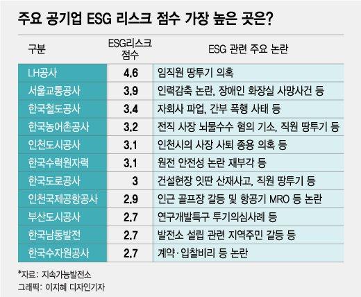 공기업 중 LH공사 ESG리스크 최대, 리스크 큰 11개사는?