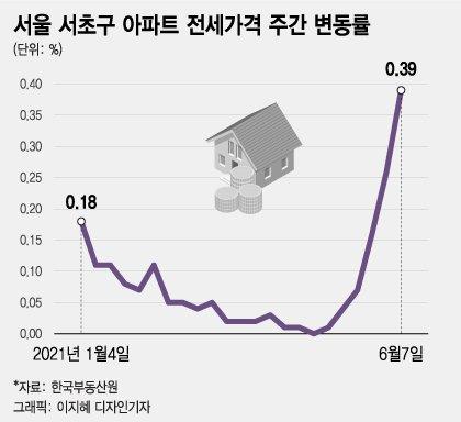 """서초구 '반래퍼' 전세 6개월새 23억→33억…""""고가전세도 세금"""" 목소리"""