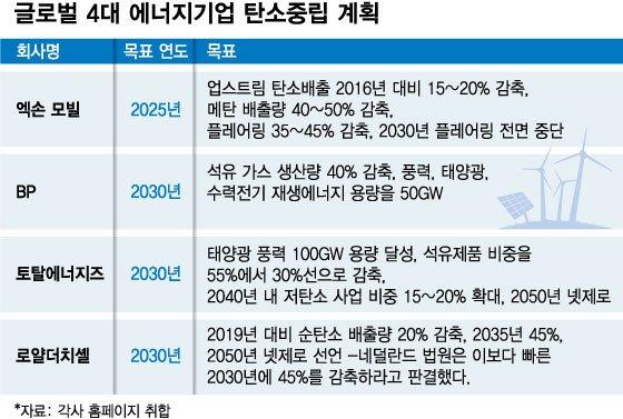 """공장 문닫고 사업 대전환 """"탄소중립까지 '29년', 긴 시간 아니다"""""""
