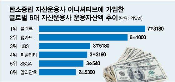 """탄소 배출 방치했다간…블랙록·뱅가드가 """"이사회 교체"""""""