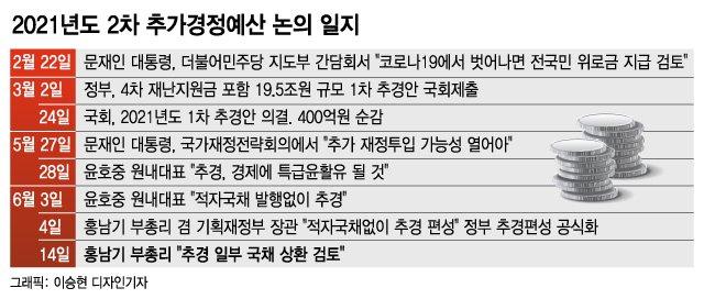 """""""나랏빚 좀 갚자""""는 홍남기...'최대 20조원대' 현금지원 줄어들듯"""
