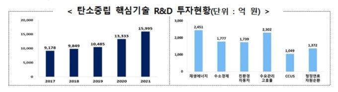 정부 탄소중립 핵심기술 R&D 투자현황. /자료=과학기술정보통신부