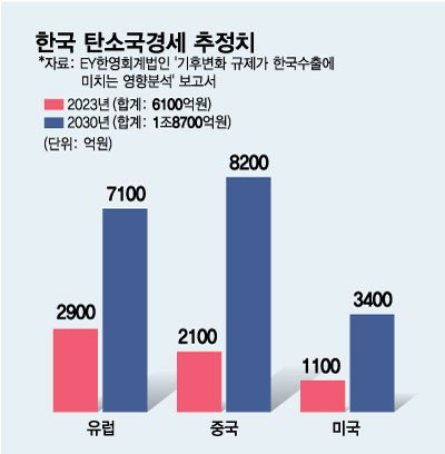 2년 후 탄소세만 6100억원, 수출강국 韓 '탈탄소만이 살길'