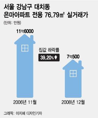 """집값 잡겠다면서 """"집값 그렇게 안 떨어진다""""는 민주당"""