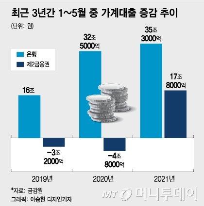 금융당국, DSR강화 앞두고 금융권 소집…가계대출 관리 주문