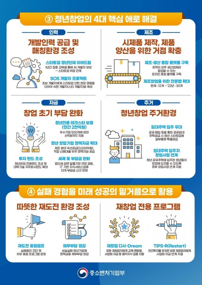 """밑천 대주고 주거지원까지…""""청년 창업 단계별 맞춤지원"""""""