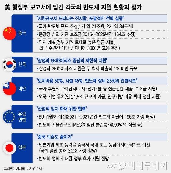 """""""반도체 전쟁인데 구심점이 없다""""…모래주머니 차고 달리는 삼성"""