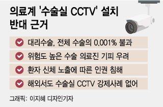 국민 80% 동의하는데…의료계 '수술실 CCTV 안된다' 이유는