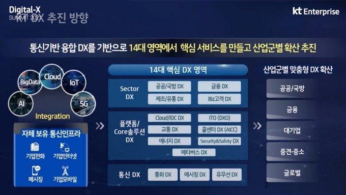 """구현모 """"디지털 전환 이제 시작…KT가 파트너 되겠다"""""""