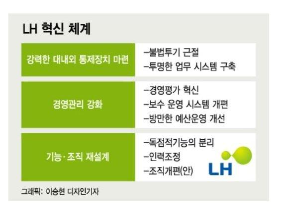 [단독]LH, '임금피크'로 5년내 1000명 짐싼다..인력감축의 절반