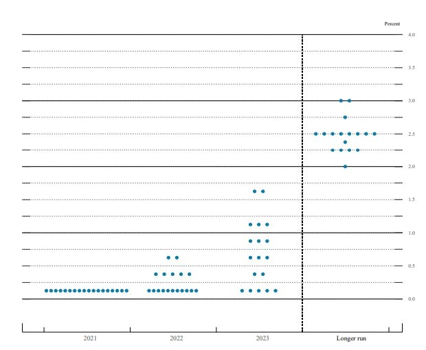 FOMC 위원들의 금리전망을 담은 점도표 /사진=SEP 보고서