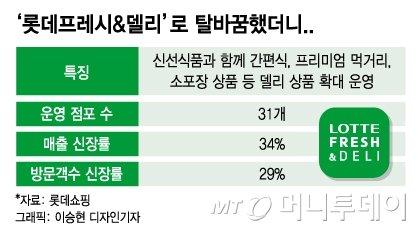 '롯데프레시&델리' 간편식·신선식품 강화하니…'워킹맘 방앗간' 됐다