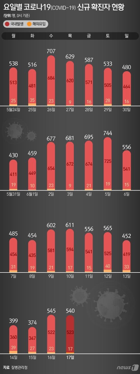 [사진] [그래픽] 요일별 코로나19(COVID-19) 신규 확진자 현황