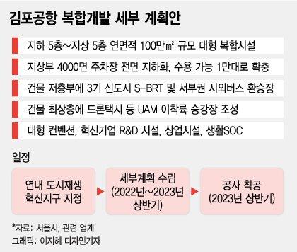 [단독]2.9조 김포공항 복합개발 2023년 첫삽..주차장 전면 지하화