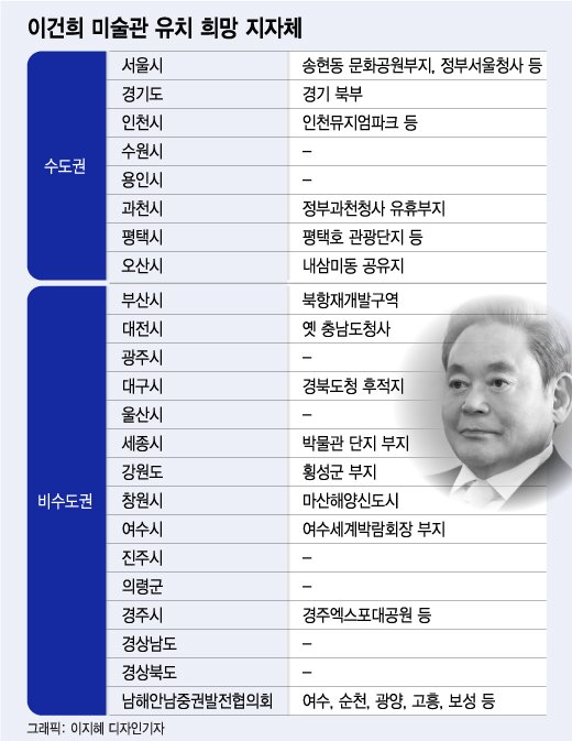 """'이건희 미술관' 유치전 중재나선 시도지사협의회 """"의견 취합"""""""