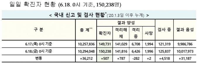 [속보]코로나 신규 확진 507명…수도권 감염이 76.2%