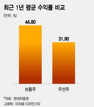 """""""코로나19 이후 부진한 우선주, 실적·배당 불확실성 때문"""""""