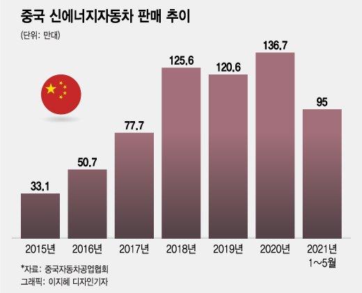 """中 """"향후 5년간 전기차 판매 연 40% 성장할 것"""""""